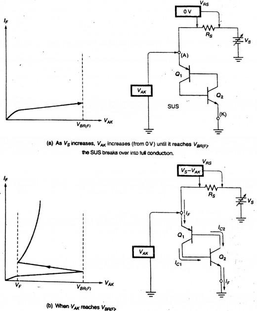 Figure 1.3 - Response of SUS