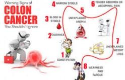 Anemia & Colon Cancer