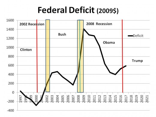 CHART GDP - 3