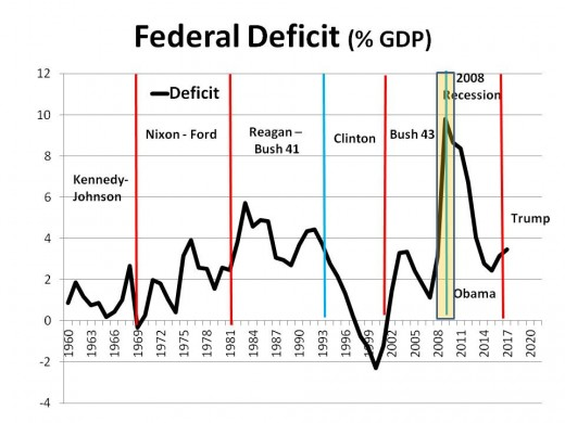 CHART GDP -4