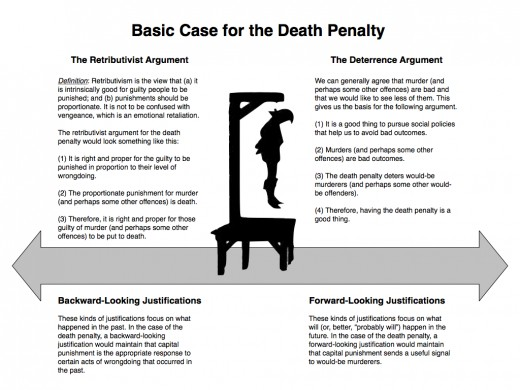 Cons of death penalty essay