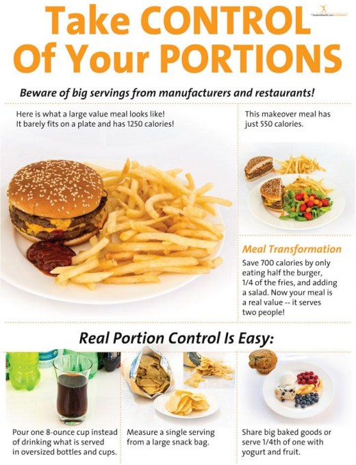 Portion Control plays an important role in reducing weight
