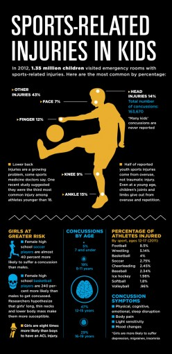 Injuries and Sports Related Injuries