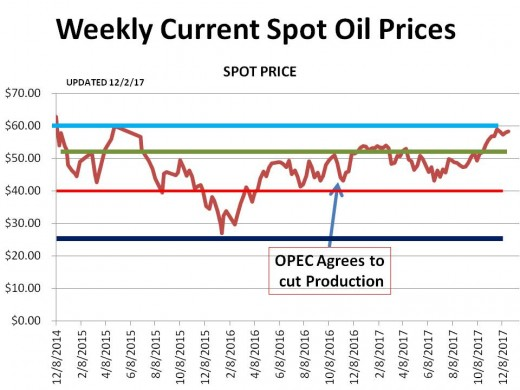 CHART 1 (1/13//18) - HISTORICAL SPOT OIL PRICE CHANGES OVER THE PERIOD OF THIS HUB (the lines represent technical