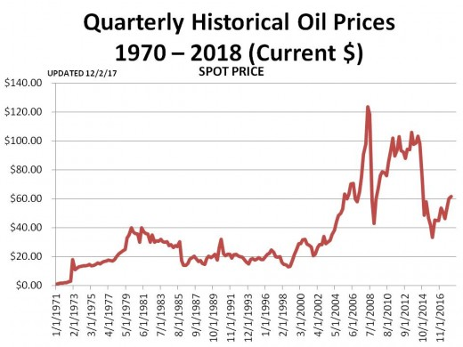 CHART 2 (1/13/18)  - PRICE OF OIL SINCE 1970 IN CURRENT DOLLARS