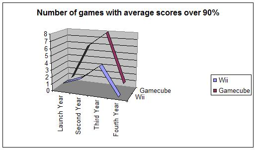 Source: www.gamerankings.com