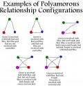 Polyamory: The New Relationship Dynamic