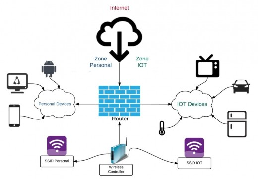 Move your smart devices in separate VLAN