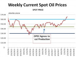 American Oil Survives OPEC.  Now Prices are on the Way Up.  (updated chart - 1/27/17)