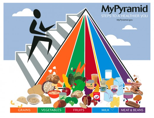 US government's recommended food groups for a healthy diet shown as a pyramid.