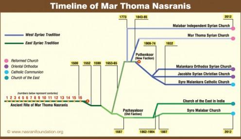 Timeline of Nazrani Christians