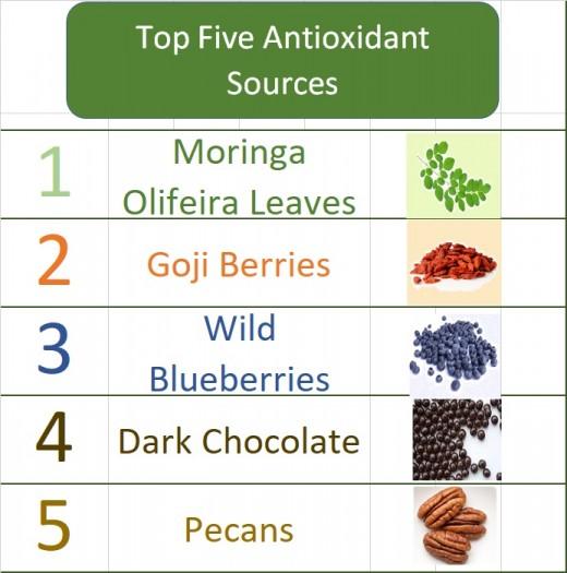Top Five Antioxidant Sources: Moringa Olifeira Goji Berries Wild Blueberries Dark Chocolate Pecan