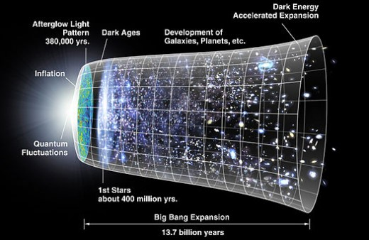 The Big Bang To Now