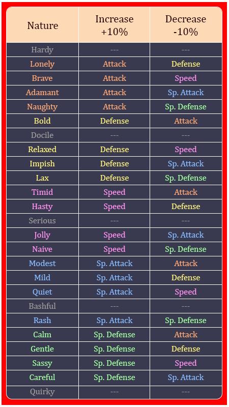 Chart 3_Pokemon Nature