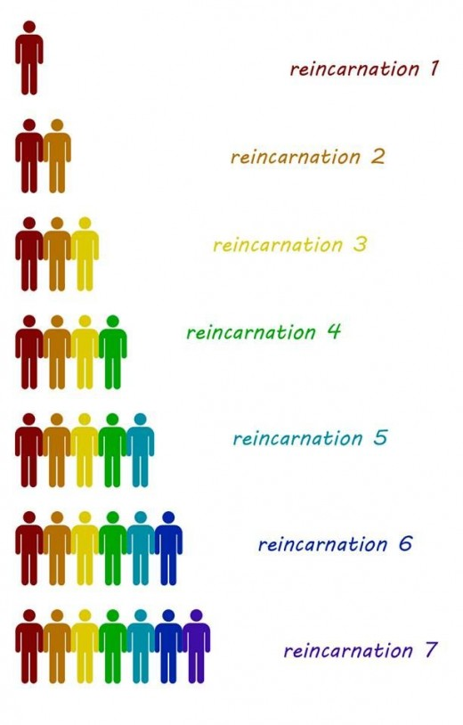 Our evolution on the levels of spiritual development