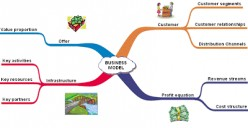 Business Model and Its Effectiveness for a Company