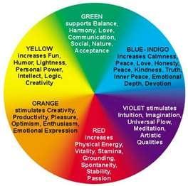 Figure 1: color wheel.