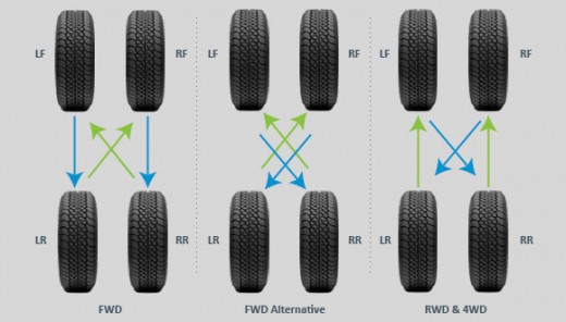 These are all the possible combination of rotating tires