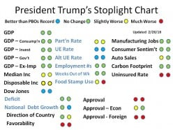 An Anthology of Donald J. Trump's Presidency (updated 3/15/2018)