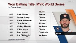 Jose Altuve wins the coveted Triple Crown of a different, but special kind.