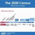 The Purpose of a Census