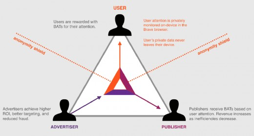This picture helps explain how the Basic Attention Token project works.
