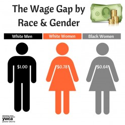 Role of Gender and Race in Salary Negotiations