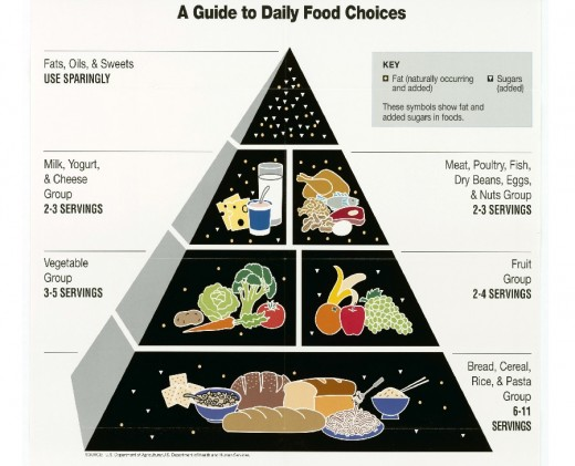 US government's 1992 recommended food groups for a healthy diet shown as a pyramid.