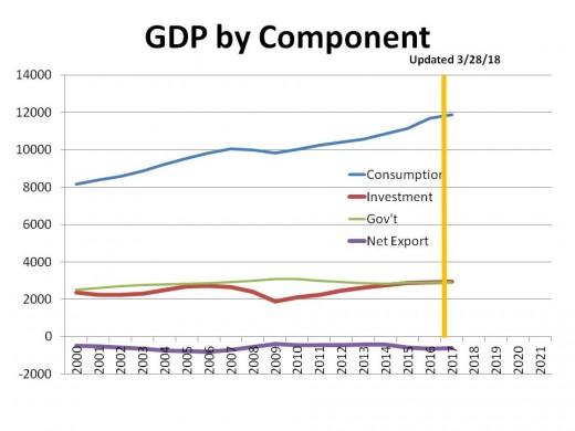 CHART GDP-5