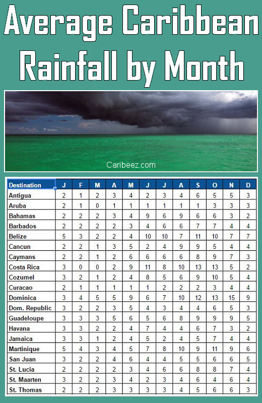 Caribbean rainfall in inches by month for major destinations. © 2017 Scott Bateman