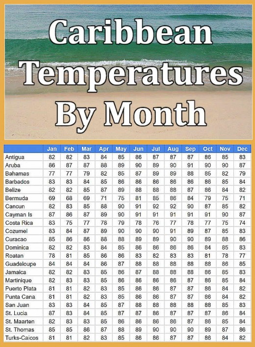 Average high temperatures in Fahrenheit by month for major Caribbean destinations. © 2018 by Scott Bateman