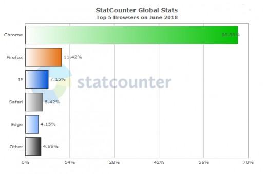 Internet Browser Usage World Wide 2018