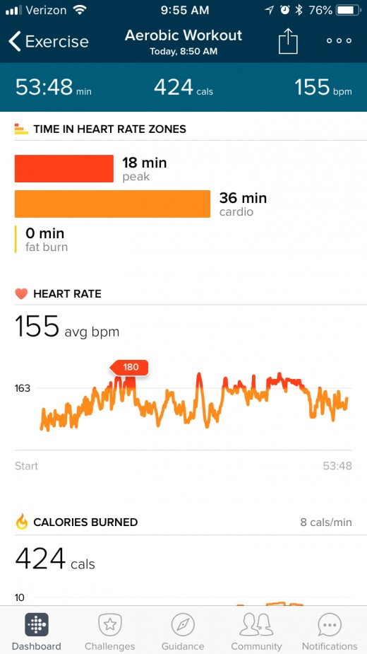 My heart rate activity from my first workout. I was so happy that I was able to get this kind of a cardio workout from a little elliptical that was meant for under the desk.