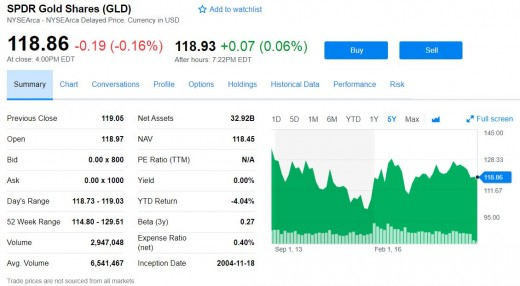 GLD fund summary page from Yahoo.