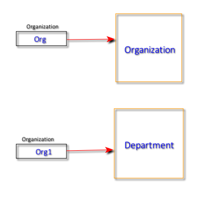 Reference Type and Object Type
