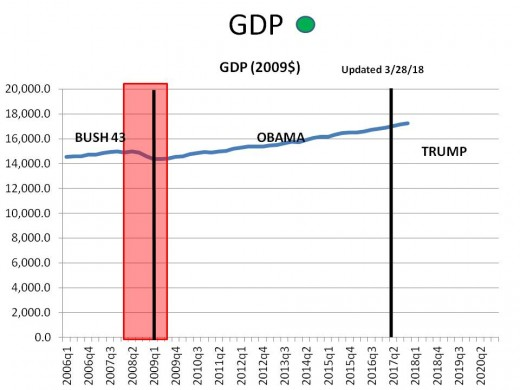 CHART GDP-4  Annual GDP (2012$)