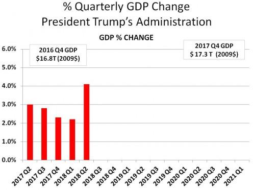 % QUARTERLY CHANGE IN GDP: 2016 Q4 - 2017 Q4 - CHART 3
