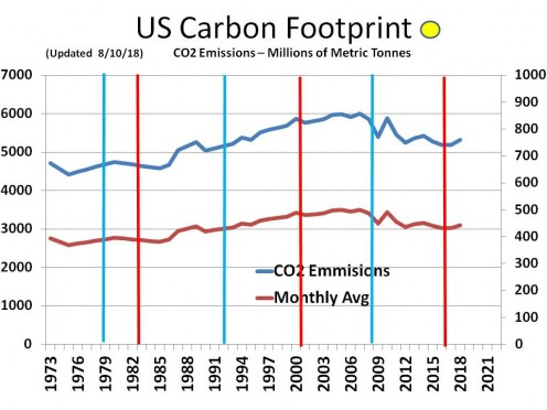 CHART MISC - 5  U.S. Carbon Footprint