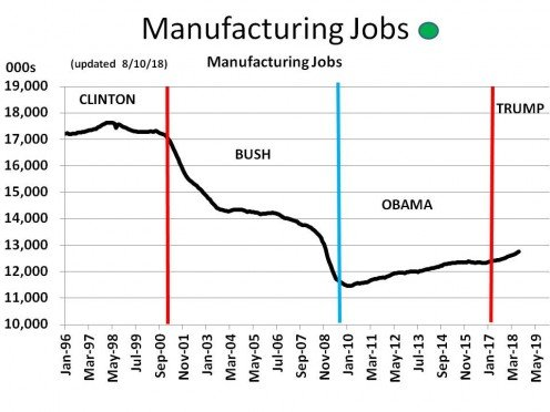 CHART MISC - 2  Manufacturing Jobs