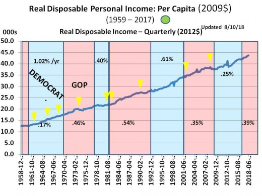 CHART INC - 2  Real Disposable Household Income (per Capita in 2009$)