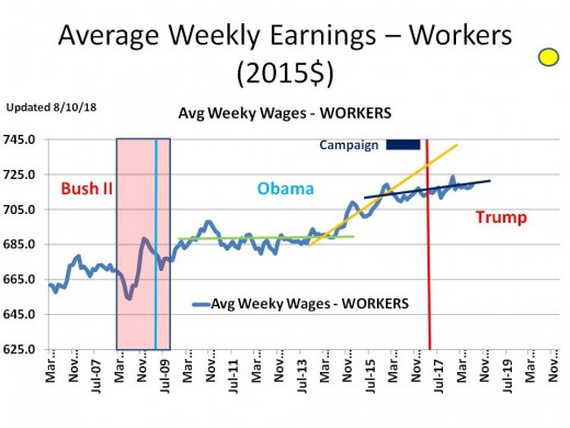 CHART INC - 4 Average Weekly Earnings (2015$) - Non-Supervisory
