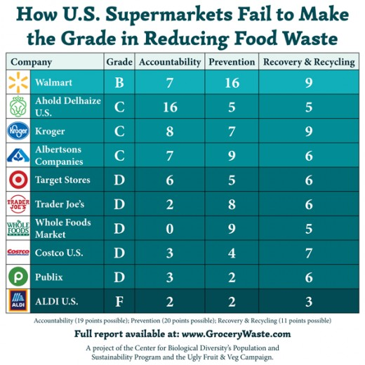 A list of 10 grocery stores and their correlating food waste grades