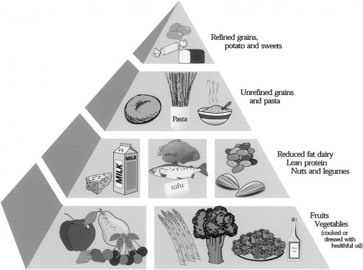 The Glycemic Index Food Pyramid