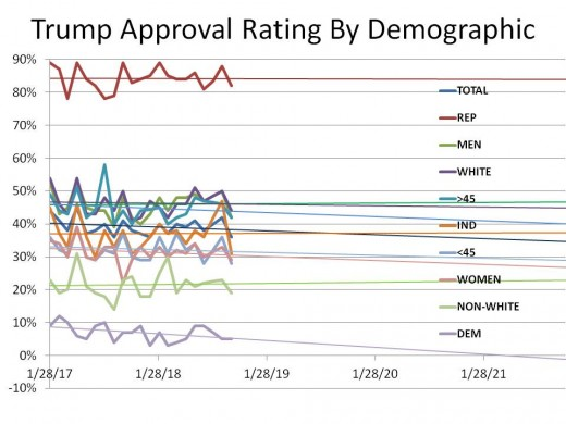 CHART 22 - Deep Dive into Trump Approval Rating