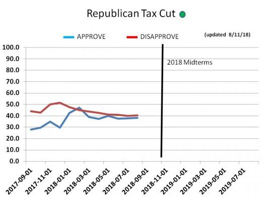 CHART 21 - GOP Tax Cut