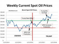 American Oil Survives OPEC.  Now Prices Skyrocket Under Donald Trump!! (updated - 10/12/18)