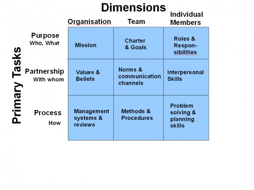 Team development model from Scholtes, Joiner and Streibel