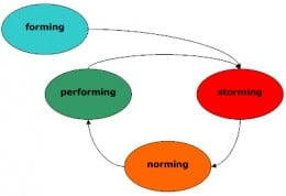 Cyclical version of group development model