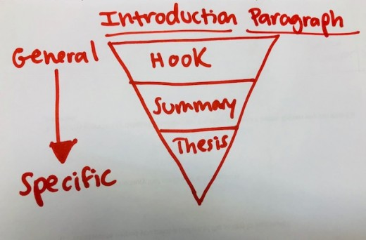 Introduction paragraphs typically follow the inverted pyramid format, going from general to specific information.