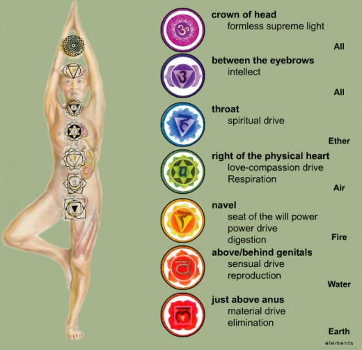 Chakra or Energy Centers